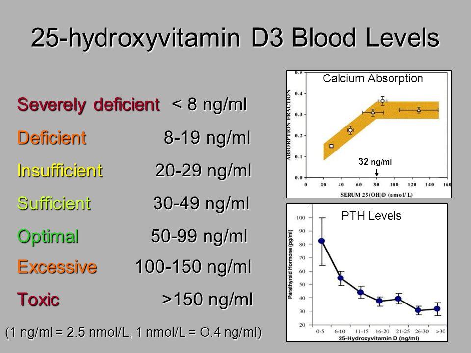 25-hydroxyvitamin D3 Blood Levels Severely deficient < 8 ng/ml Deficient 8-19 ng/ml Insufficient 20-29 ng/ml Sufficient 30-49 ng/ml Optimal 50-99 ng/m
