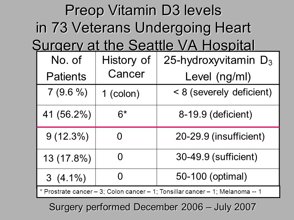 Preop Vitamin D3 levels in 73 Veterans Undergoing Heart Surgery at the Seattle VA Hospital No. of Patients History of Cancer 25-hydroxyvitamin D 3 Lev