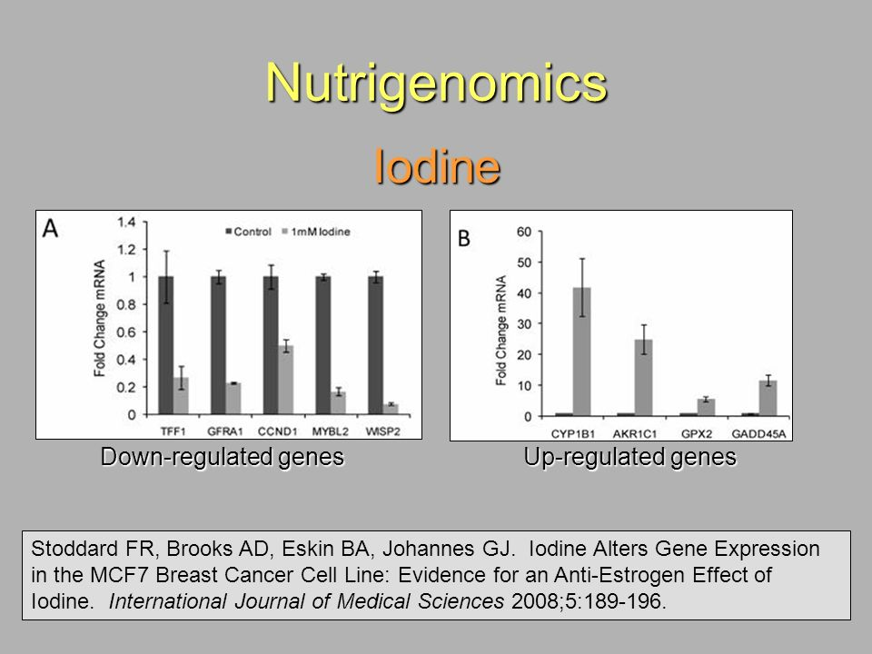 Nutrigenomics Iodine Stoddard FR, Brooks AD, Eskin BA, Johannes GJ. Iodine Alters Gene Expression in the MCF7 Breast Cancer Cell Line: Evidence for an