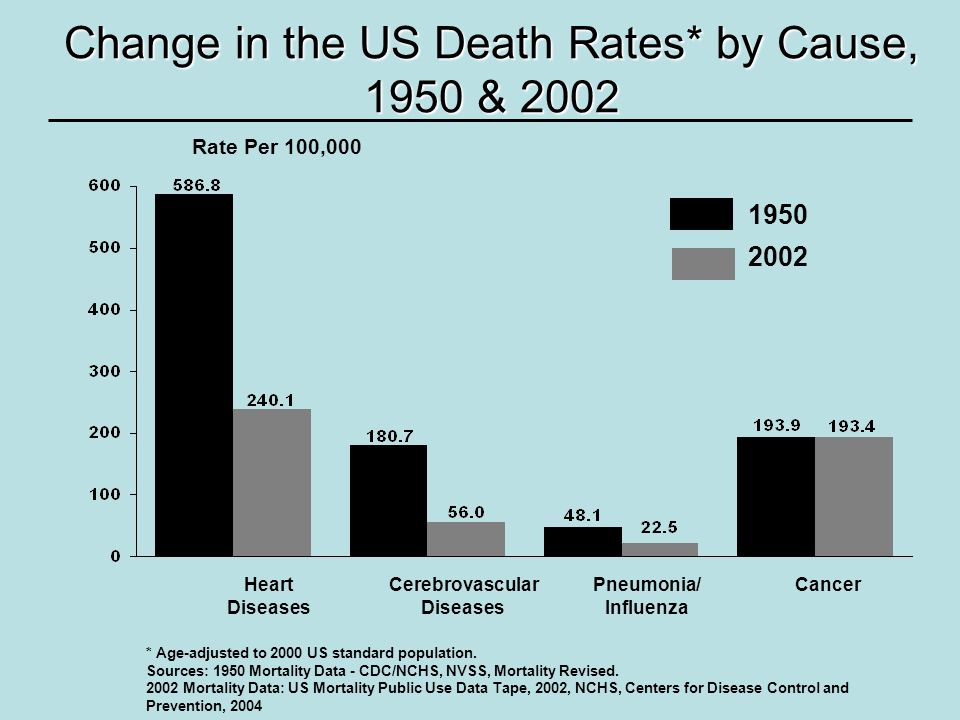 Change in the US Death Rates* by Cause, 1950 & 2002 * Age-adjusted to 2000 US standard population. Sources: 1950 Mortality Data - CDC/NCHS, NVSS, Mort