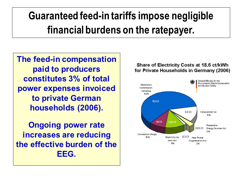 Guaranteed feed-in tariffs impose negligible financial burdens on the ratepayer.