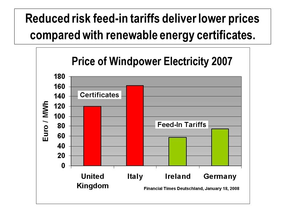 Reduced risk feed-in tariffs deliver lower prices compared with renewable energy certificates.