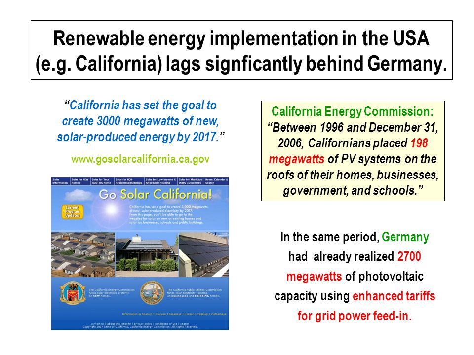 Renewable energy implementation in the USA (e.g. California) lags signficantly behind Germany.