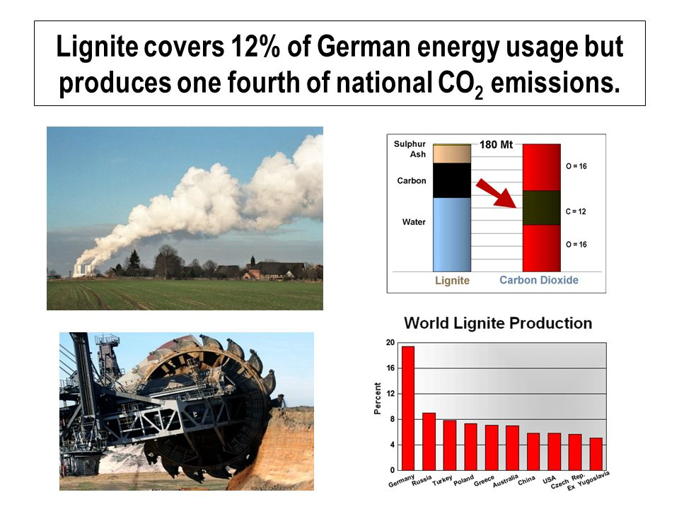 Lignite covers 12% of German energy usage but produces one fourth of national CO 2 emissions.