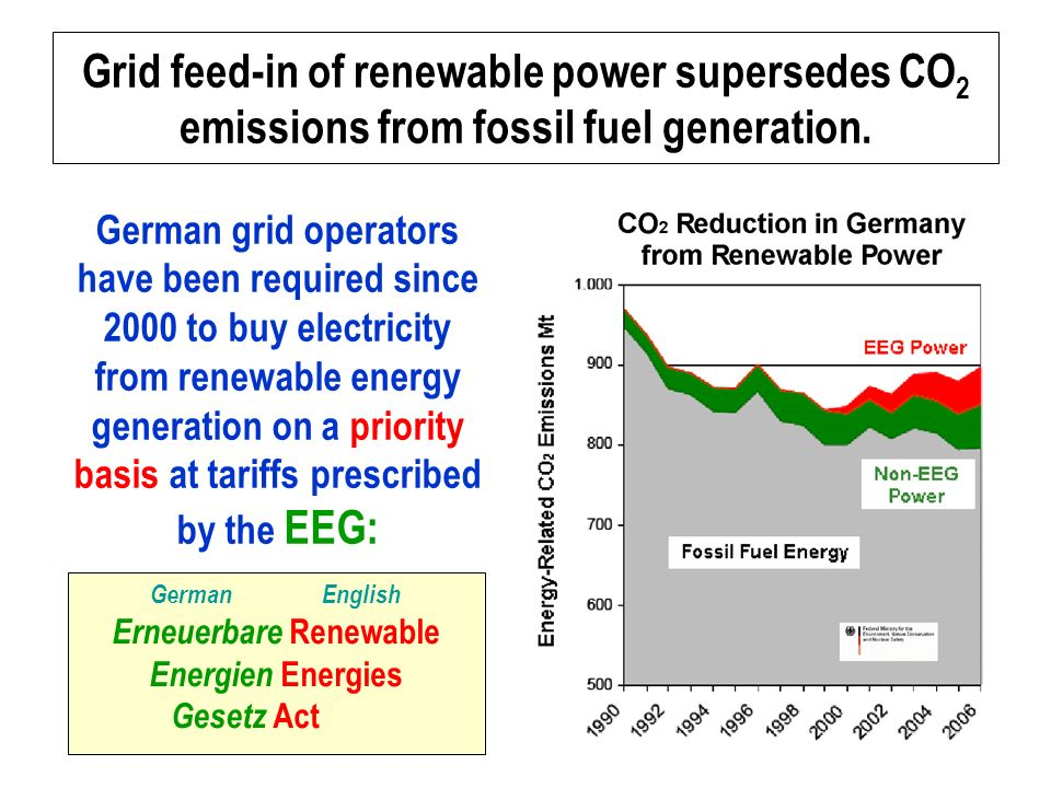 Grid feed-in of renewable power supersedes CO 2 emissions from fossil fuel generation.