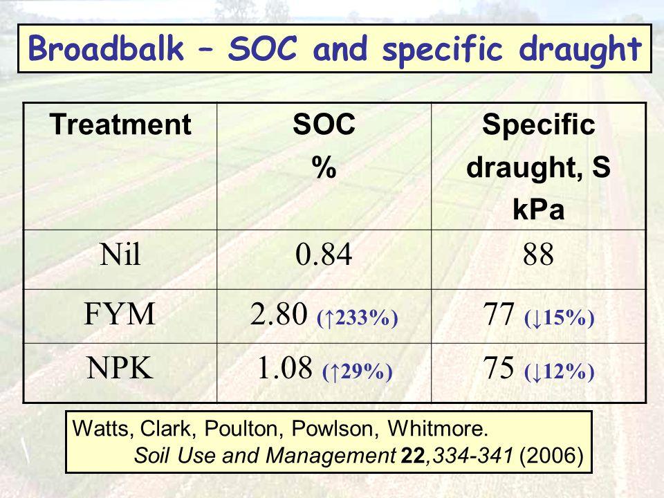 TreatmentSOC % Specific draught, S kPa Nil0.8488 FYM2.80 (233%) 77 (15%) NPK1.08 (29%) 75 (12%) Watts, Clark, Poulton, Powlson, Whitmore.