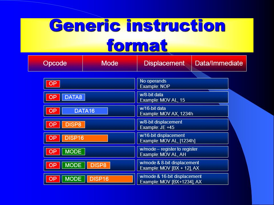 Generic instruction format OpcodeModeDisplacementData/Immediate No operands Example: NOP OP DATA8 OP DATA16 OP DISP8 DISP16 MODE OP DISP8 MODEOPDISP16