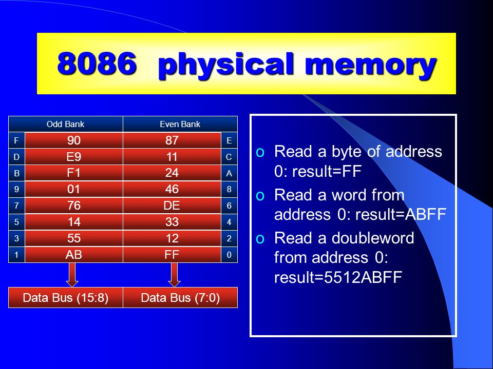 x86 byte ordering oMemory locations 0 and 1 contain FF and AB… oBut a word access from address 0 returns ABFF ox86 uses little endian byte order oThe requested address (0) points to the lower order byte of the result oThe higher order byte of the result is taken from the next higher sequential address (1)