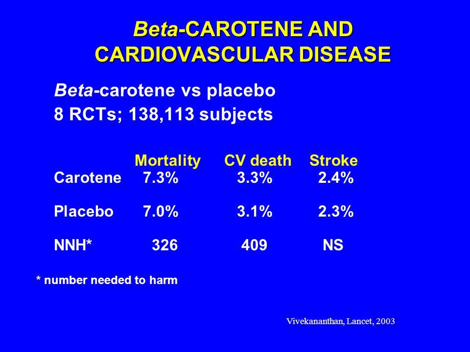 Vivekananthan, Lancet, 2003 Beta-CAROTENE AND CARDIOVASCULAR DISEASE Beta-carotene vs placebo 8 RCTs; 138,113 subjects MortalityCV death Stroke Carote