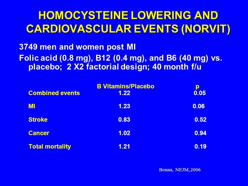 Bonaa, NEJM, 2006 HOMOCYSTEINE LOWERING AND CARDIOVASCULAR EVENTS (NORVIT) 3749 men and women post MI Folic acid (0.8 mg), B12 (0.4 mg), and B6 (40 mg