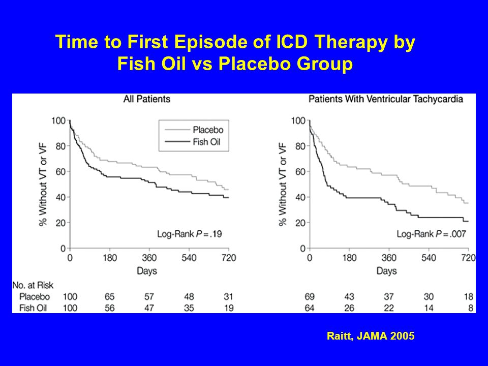 Raitt, JAMA 2005 Time to First Episode of ICD Therapy by Fish Oil vs Placebo Group