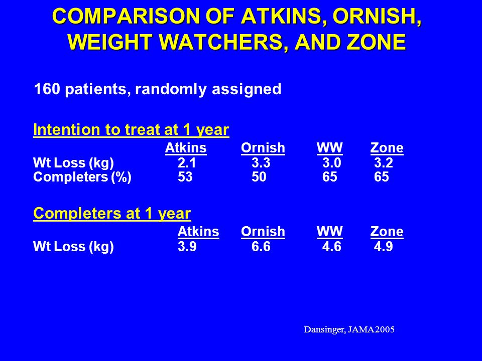 Dansinger, JAMA 2005 COMPARISON OF ATKINS, ORNISH, WEIGHT WATCHERS, AND ZONE Intention to treat at 1 year Atkins Ornish WWZone Wt Loss (kg) 2.1 3.33.0