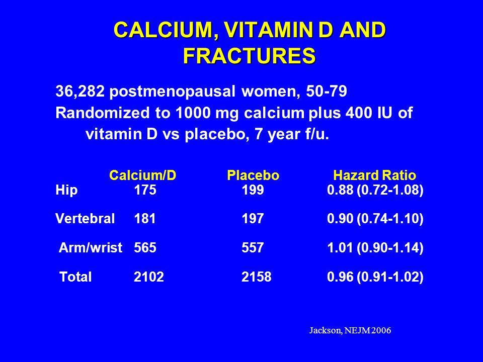 Jackson, NEJM 2006 CALCIUM, VITAMIN D AND FRACTURES 36,282 postmenopausal women, 50-79 Randomized to 1000 mg calcium plus 400 IU of vitamin D vs place
