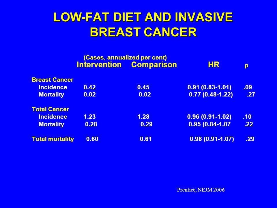 Cummulative Hazard Time, y LOW-FAT DIET AND INVASIVE COLON CANCER Beresford, S.