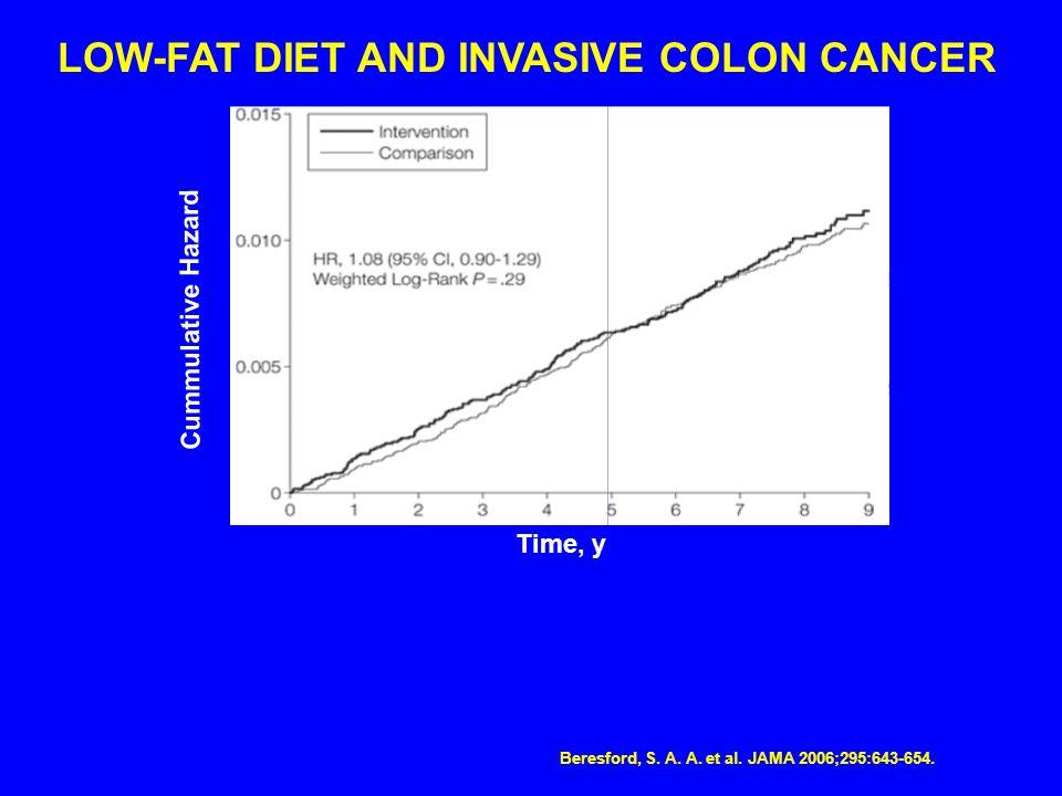 Cummulative Hazard Time, y LOW-FAT DIET AND INVASIVE COLON CANCER Beresford, S. A. A. et al. JAMA 2006;295:643-654. HR, 1.08 (95% Cl,0.90-1.29) Weight