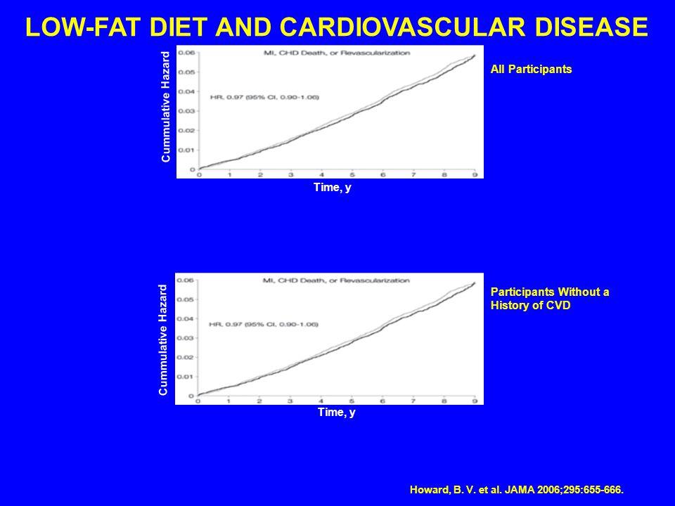 Howard, B. V. et al. JAMA 2006;295:655-666. LOW-FAT DIET AND CARDIOVASCULAR DISEASE Time, y Cummulative Hazard Time, y Cummulative Hazard Participants
