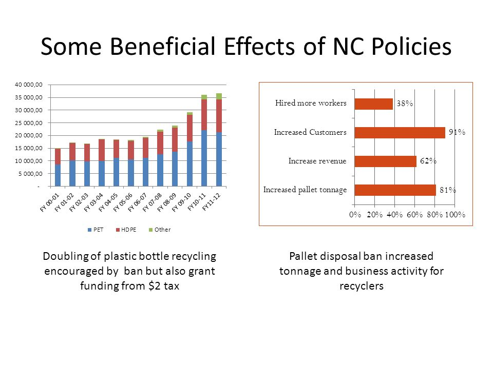 Some Beneficial Effects of NC Policies Doubling of plastic bottle recycling encouraged by ban but also grant funding from $2 tax Pallet disposal ban increased tonnage and business activity for recyclers