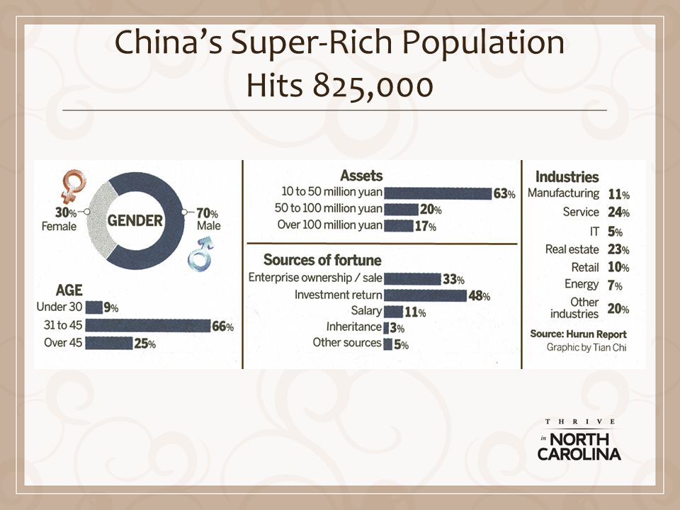 Chinas Super-Rich Population Hits 825,000