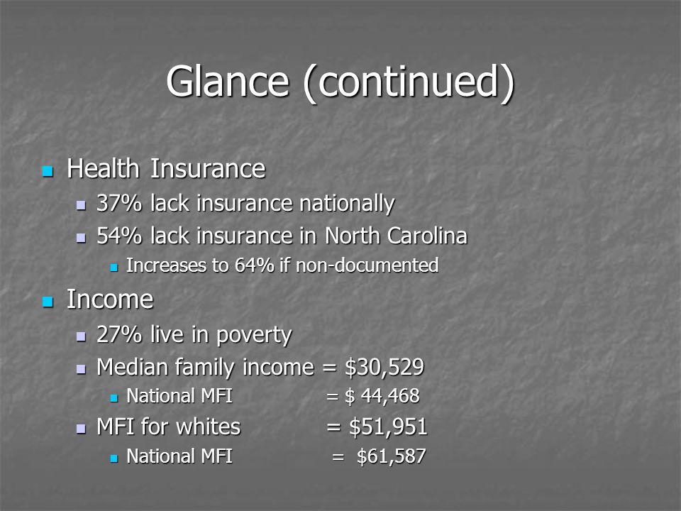 Glance (continued) Health Insurance Health Insurance 37% lack insurance nationally 37% lack insurance nationally 54% lack insurance in North Carolina 54% lack insurance in North Carolina Increases to 64% if non-documented Increases to 64% if non-documented Income Income 27% live in poverty 27% live in poverty Median family income = $30,529 Median family income = $30,529 National MFI = $ 44,468 National MFI = $ 44,468 MFI for whites = $51,951 MFI for whites = $51,951 National MFI = $61,587 National MFI = $61,587