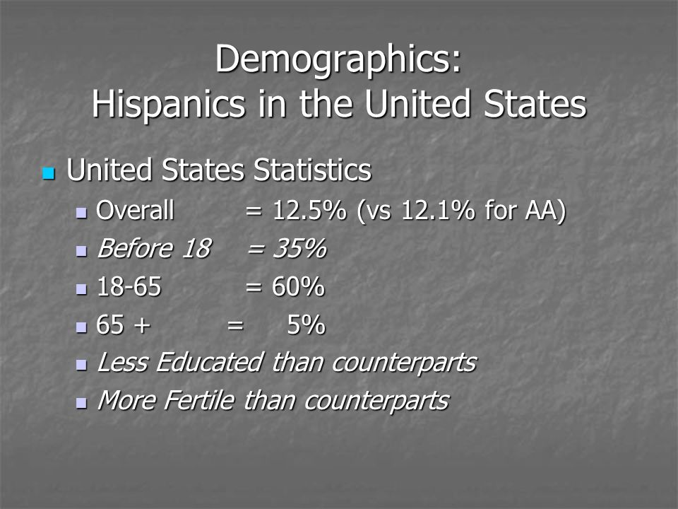 Demographics: Hispanics in the United States United States Statistics United States Statistics Overall = 12.5% (vs 12.1% for AA) Overall = 12.5% (vs 12.1% for AA) Before 18 = 35% Before 18 = 35% 18-65 = 60% 18-65 = 60% 65 + = 5% 65 + = 5% Less Educated than counterparts Less Educated than counterparts More Fertile than counterparts More Fertile than counterparts