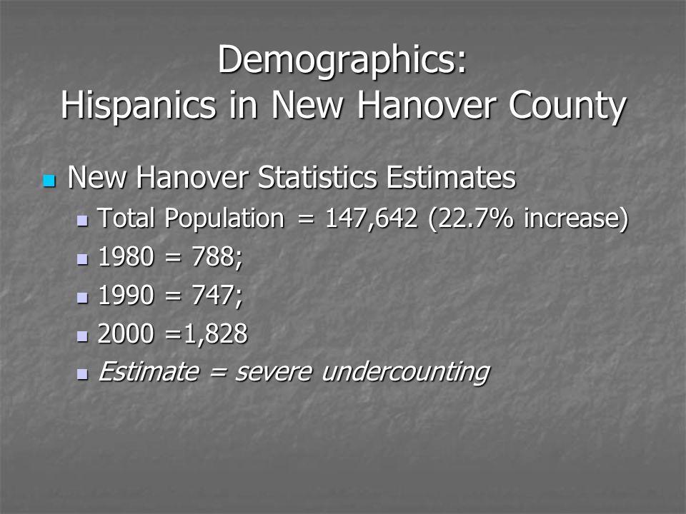 Demographics: Hispanics in New Hanover County New Hanover Statistics Estimates New Hanover Statistics Estimates Total Population = 147,642 (22.7% increase) Total Population = 147,642 (22.7% increase) 1980 = 788; 1980 = 788; 1990 = 747; 1990 = 747; 2000 =1,828 2000 =1,828 Estimate = severe undercounting Estimate = severe undercounting