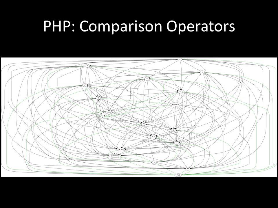 PHP: Comparison Operators