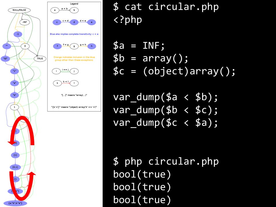 $ cat circular.php <?php $a = INF; $b = array(); $c = (object)array(); var_dump($a < $b); var_dump($b < $c); var_dump($c < $a); $ php circular.php boo