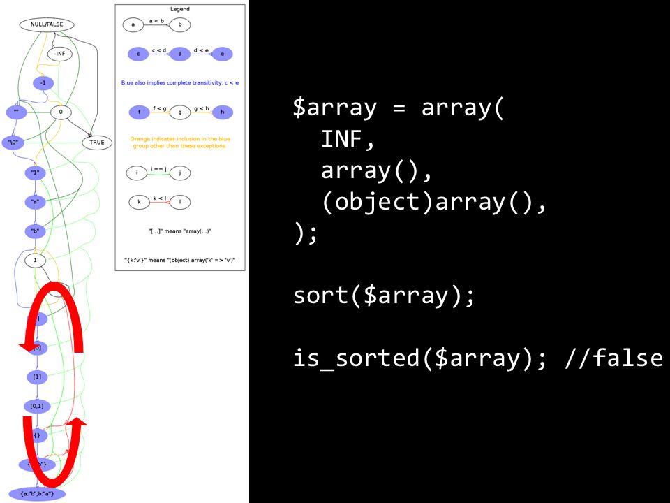 $array = array( INF, array(), (object)array(), ); sort($array); is_sorted($array); //false