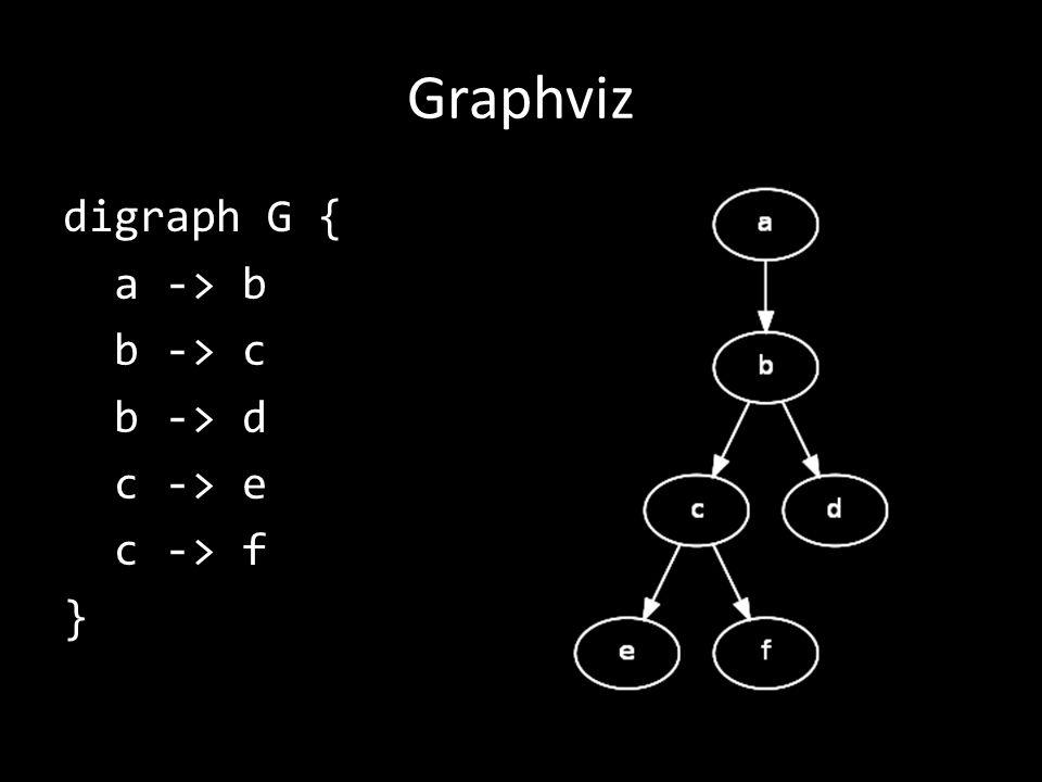 Graphviz digraph G { a -> b b -> c b -> d c -> e c -> f }