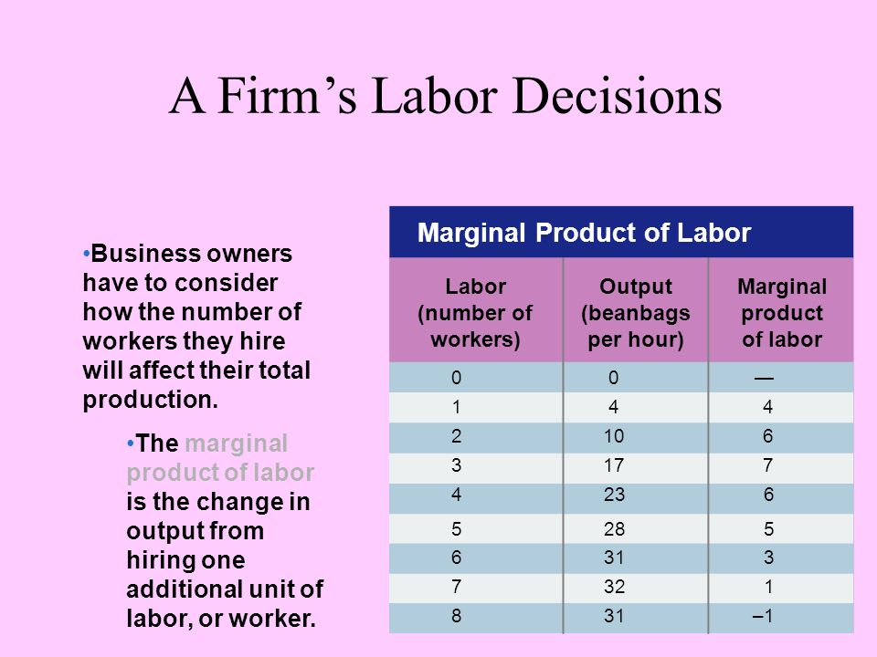 Marginal Product of Labor Labor (number of workers) Output (beanbags per hour) Marginal product of labor A Firms Labor Decisions Business owners have