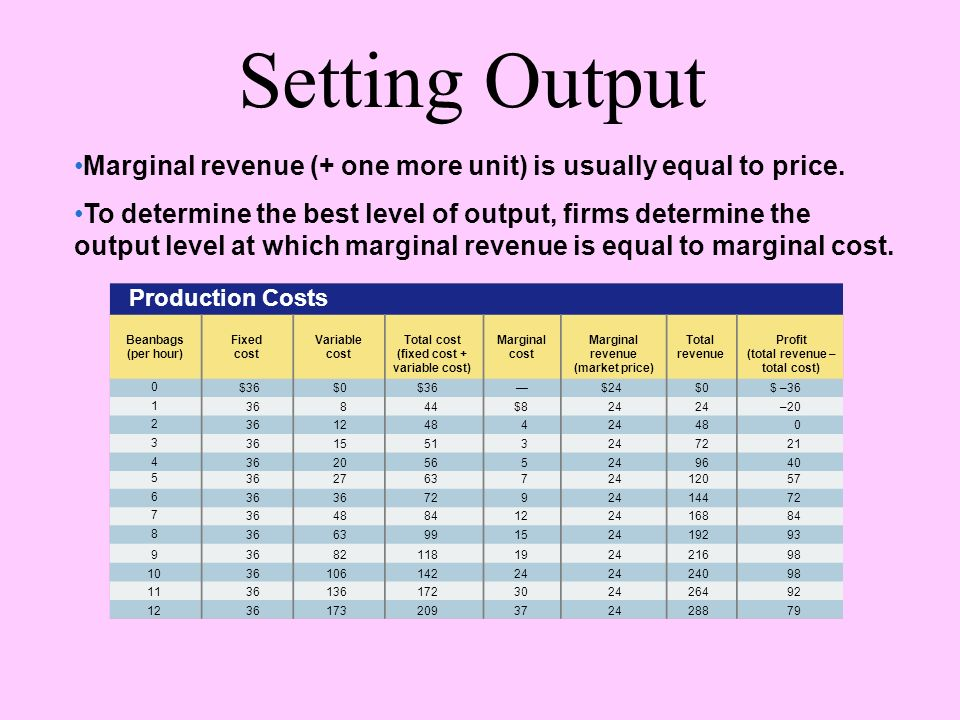 Setting Output Production Costs Total revenue Profit (total revenue – total cost) Marginal revenue (market price) Marginal cost Total cost (fixed cost