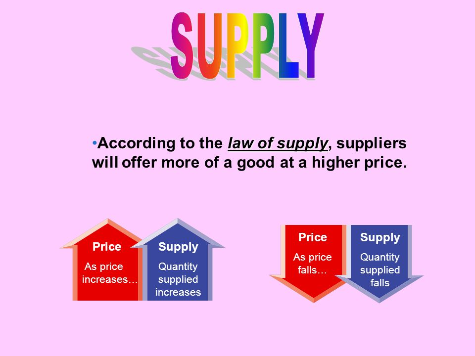 Price As price falls… Supply Quantity supplied falls Price As price increases… Supply Quantity supplied increases law of supplyAccording to the law of