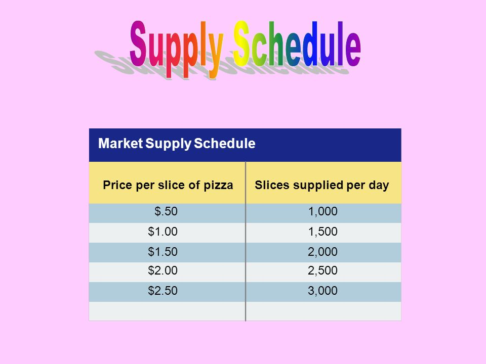 $.501,000 Price per slice of pizzaSlices supplied per day Market Supply Schedule $1.001,500 $2.503,000 $2.002,500 $1.502,000