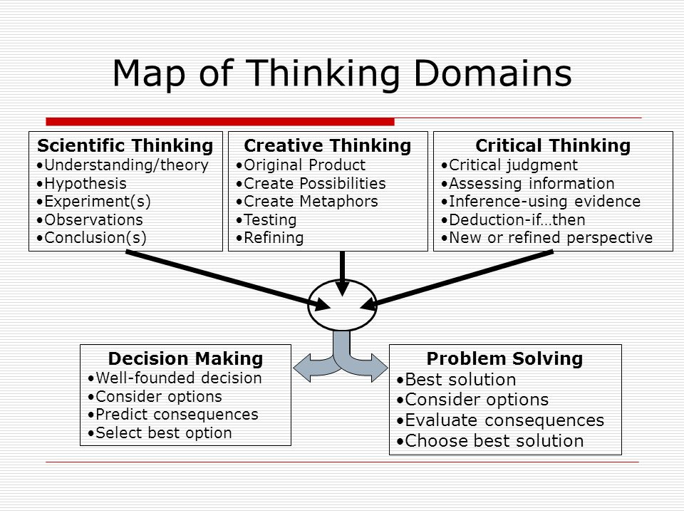 Map of Thinking Domains Scientific Thinking Understanding/theory Hypothesis Experiment(s) Observations Conclusion(s) Creative Thinking Original Produc