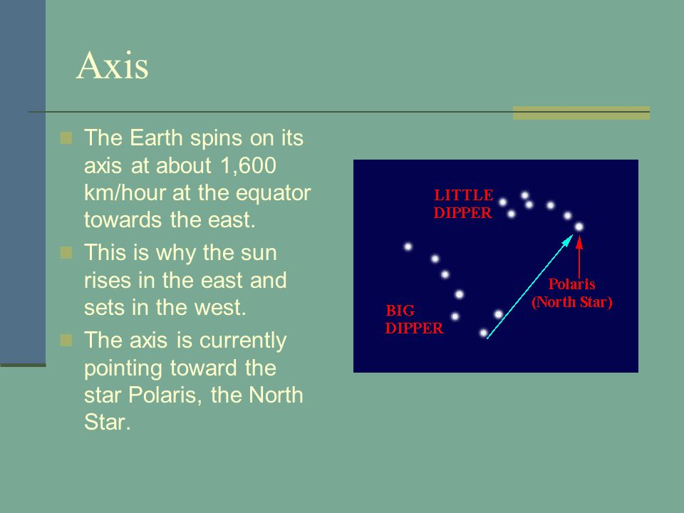Axis The Earth spins on its axis at about 1,600 km/hour at the equator towards the east. This is why the sun rises in the east and sets in the west. T
