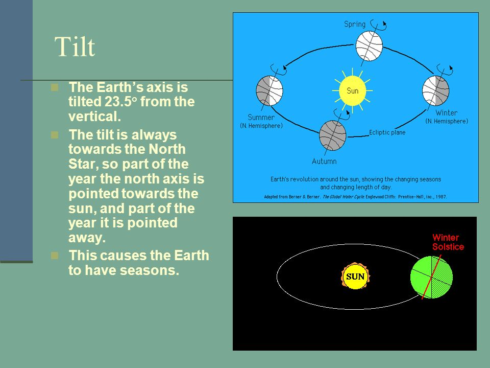 Tilt The Earths axis is tilted 23.5° from the vertical. The tilt is always towards the North Star, so part of the year the north axis is pointed towar