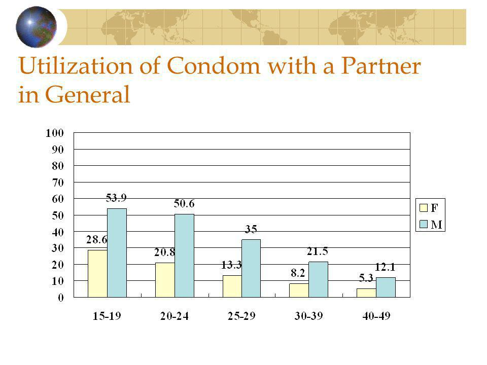 Utilization of Condom with a Partner in General