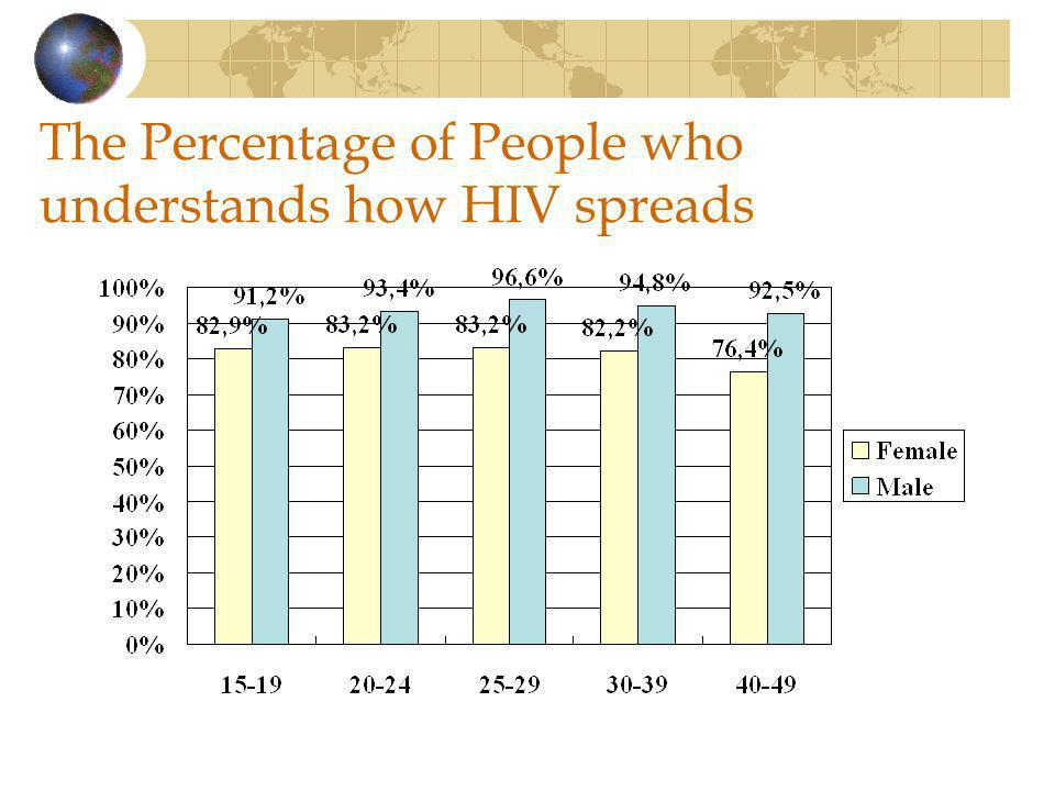 The Percentage of People who understands how HIV spreads