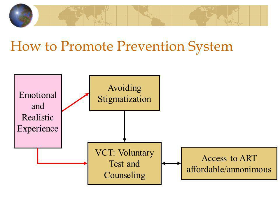 How to Promote Prevention System Avoiding Stigmatization VCT: Voluntary Test and Counseling Emotional and Realistic Experience Access to ART affordable/annonimous