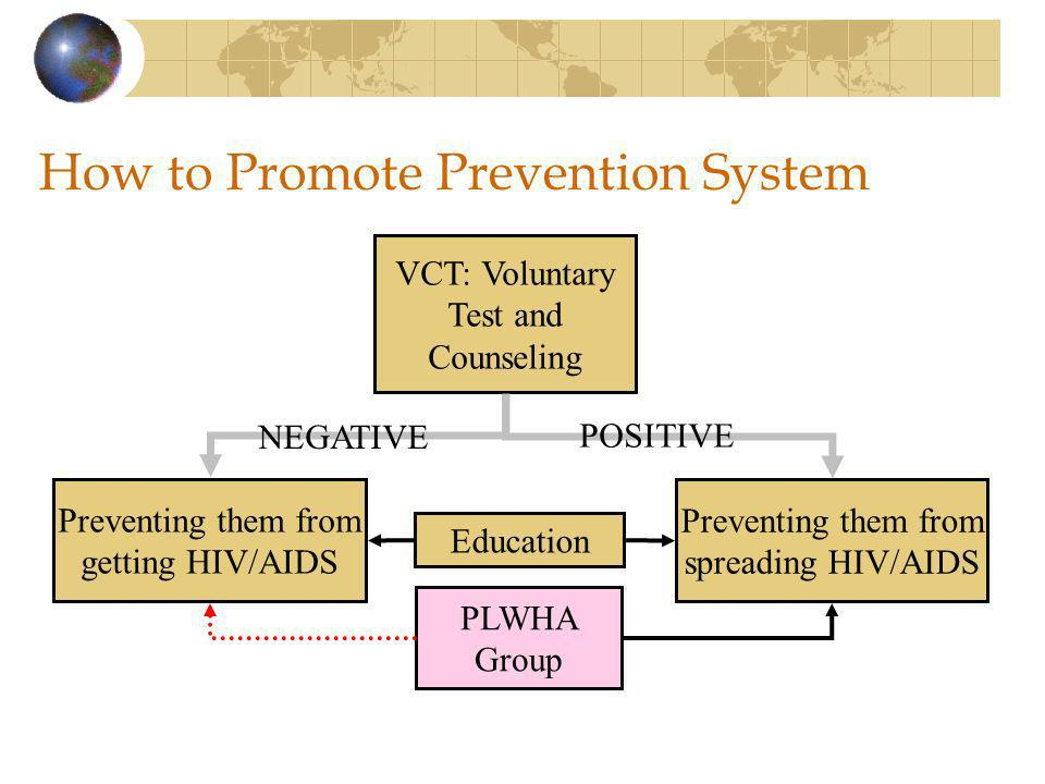 How to Promote Prevention System VCT: Voluntary Test and Counseling Preventing them from spreading HIV/AIDS Preventing them from getting HIV/AIDS NEGATIVE POSITIVE Education PLWHA Group