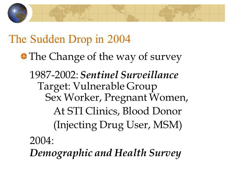 The Sudden Drop in 2004 The Change of the way of survey 1987-2002: Sentinel Surveillance Target: Vulnerable Group Sex Worker, Pregnant Women, At STI Clinics, Blood Donor (Injecting Drug User, MSM) 2004: Demographic and Health Survey
