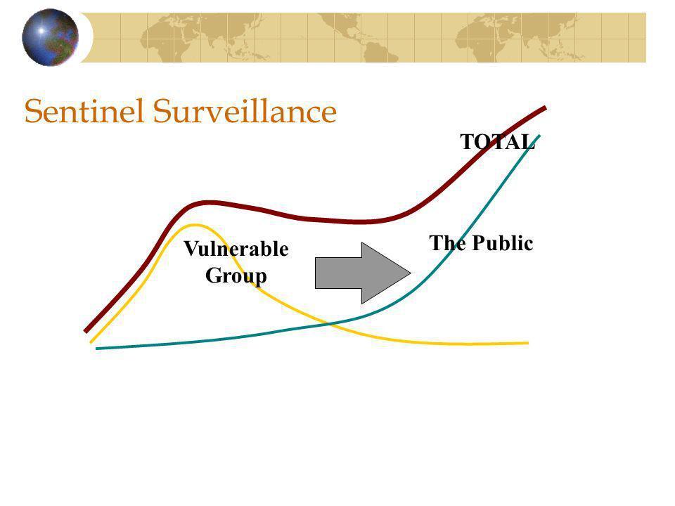 Sentinel Surveillance Vulnerable Group The Public TOTAL