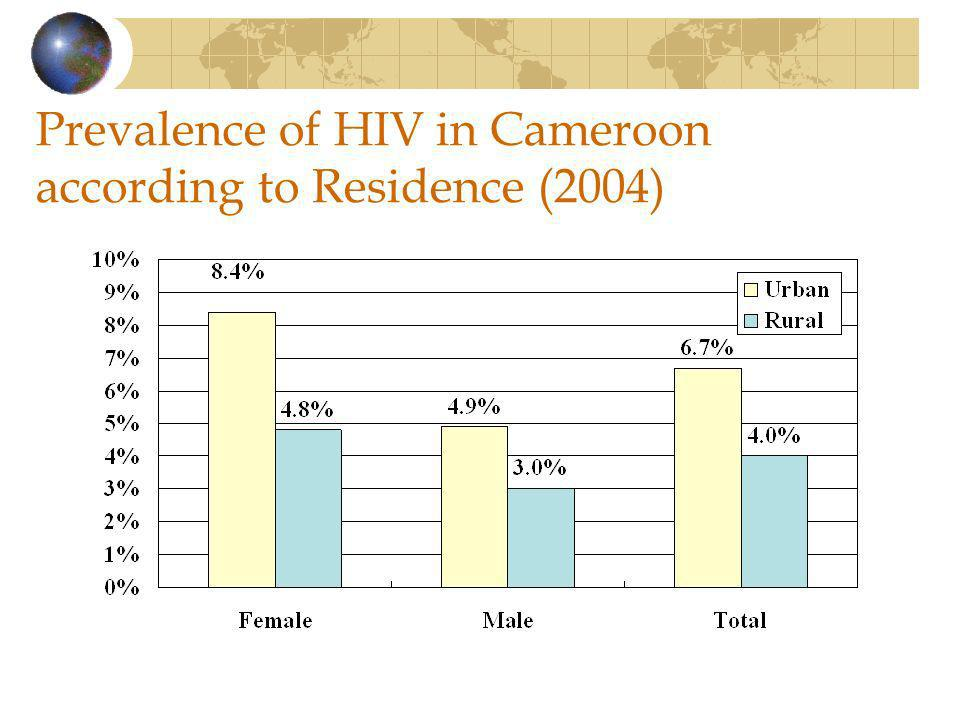 Prevalence of HIV in Cameroon according to Residence (2004)