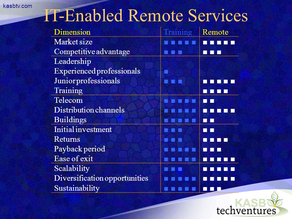 kasbtv.com IT-Enabled Remote Services DimensionTrainingRemote Market size Competitive advantage Leadership Experienced professionals Junior professionals Training Telecom Distribution channels Buildings Initial investment Returns Payback period Ease of exit Scalability Diversification opportunities Sustainability