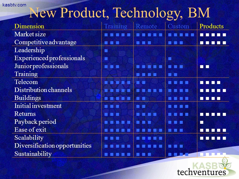 kasbtv.com New Product, Technology, BM DimensionTrainingRemoteCustomProducts Market size Competitive advantage Leadership Experienced professionals Ju