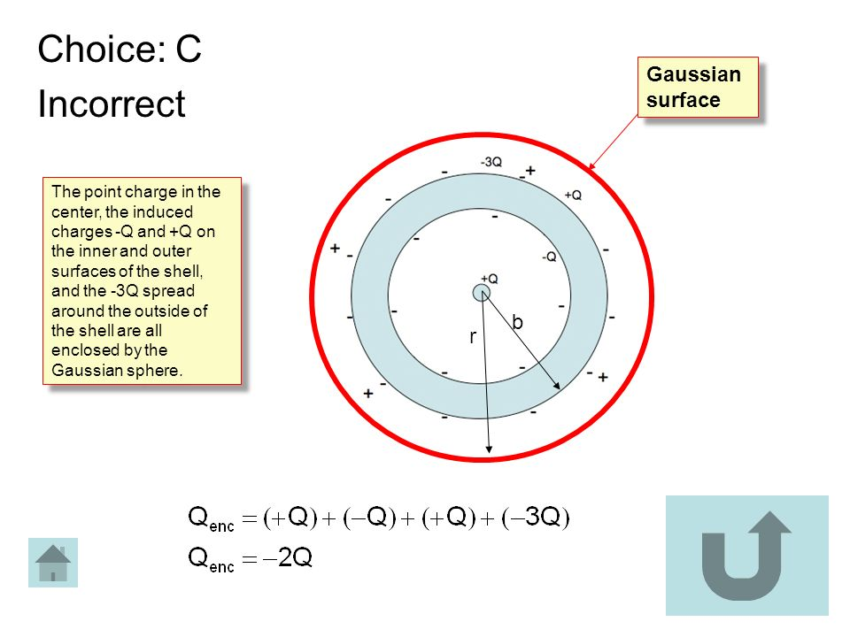 Choice: C Incorrect b r Gaussian surface The point charge in the center, the induced charges -Q and +Q on the inner and outer surfaces of the shell, a