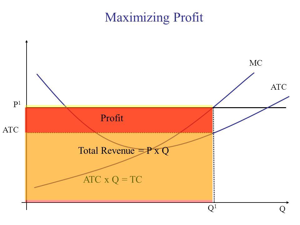 Maximizing Profit Q MC Q1Q1 P1P1 ATC ATC x Q = TC Total Revenue = P x Q Profit