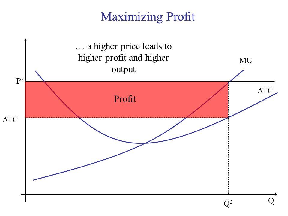 Maximizing Profit Q MC P2P2 ATC Q2Q2 Profit … a higher price leads to higher profit and higher output