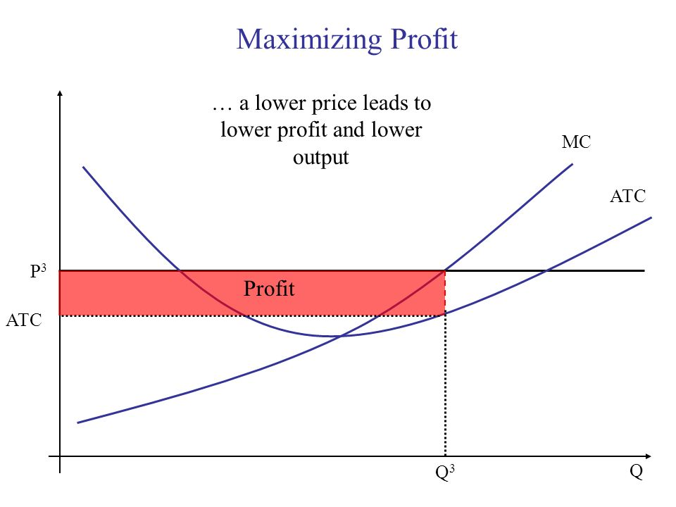 Maximizing Profit Q MC P3P3 ATC Q3Q3 … a lower price leads to lower profit and lower output Profit