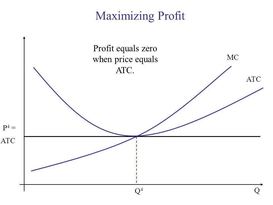 Maximizing Profit Q MC P 4 = ATC Q4Q4 Profit equals zero when price equals ATC. ATC
